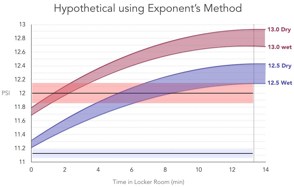 Fake Exponent Graph