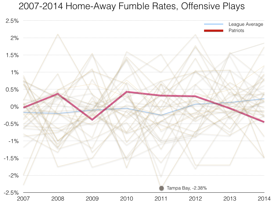 Home Fumble Variance 07-14