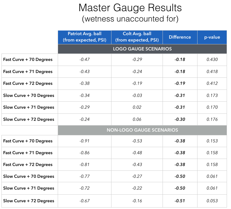 Deflate Gate Master Gauge Results