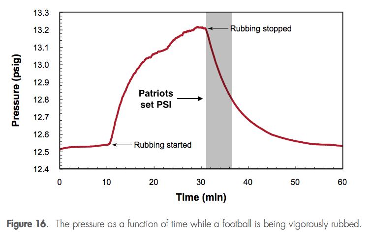 Deflate Gate Patriot Rubbing Effect