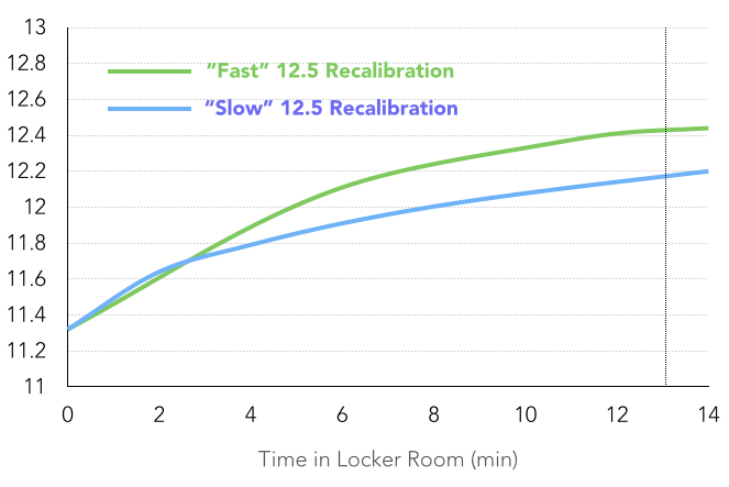 "The difference between the transient curves, or projects rate of recalibration, in Fig. 22 (""fast"") and Fig. 24 (""slow"") of the Wells Report."