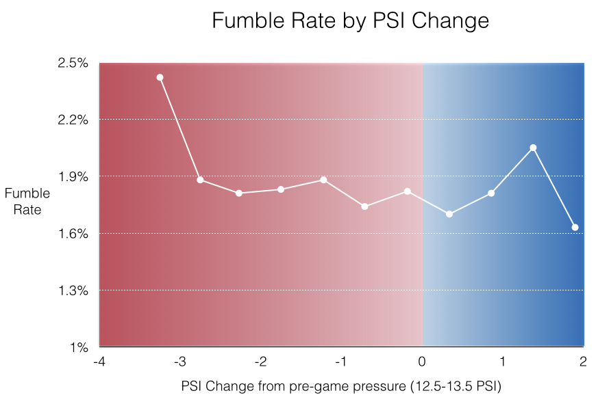 Fumble Rate by PSI Change