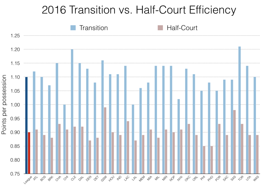 Transition vs Half Court Efficiency