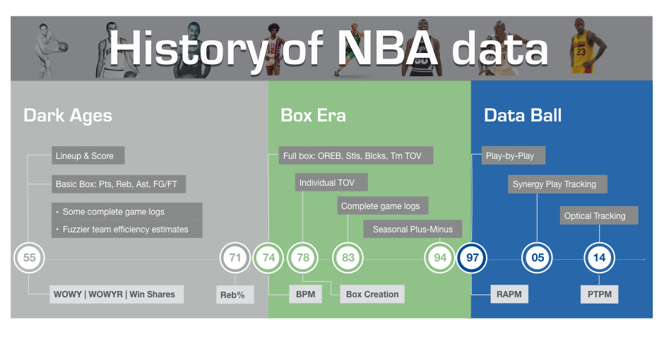 The Backpicks GOAT: The 40 Best Careers in NBA History   Back Picks