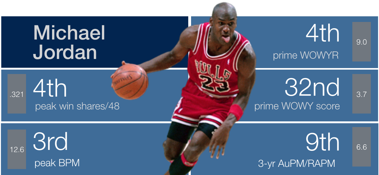 494ee1f83ed Backpicks GOAT: #2 Michael Jordan | Back Picks
