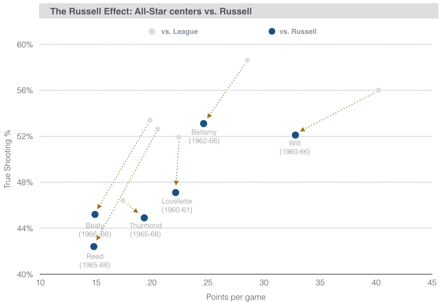 Russell-v-All-Star-Centers.png