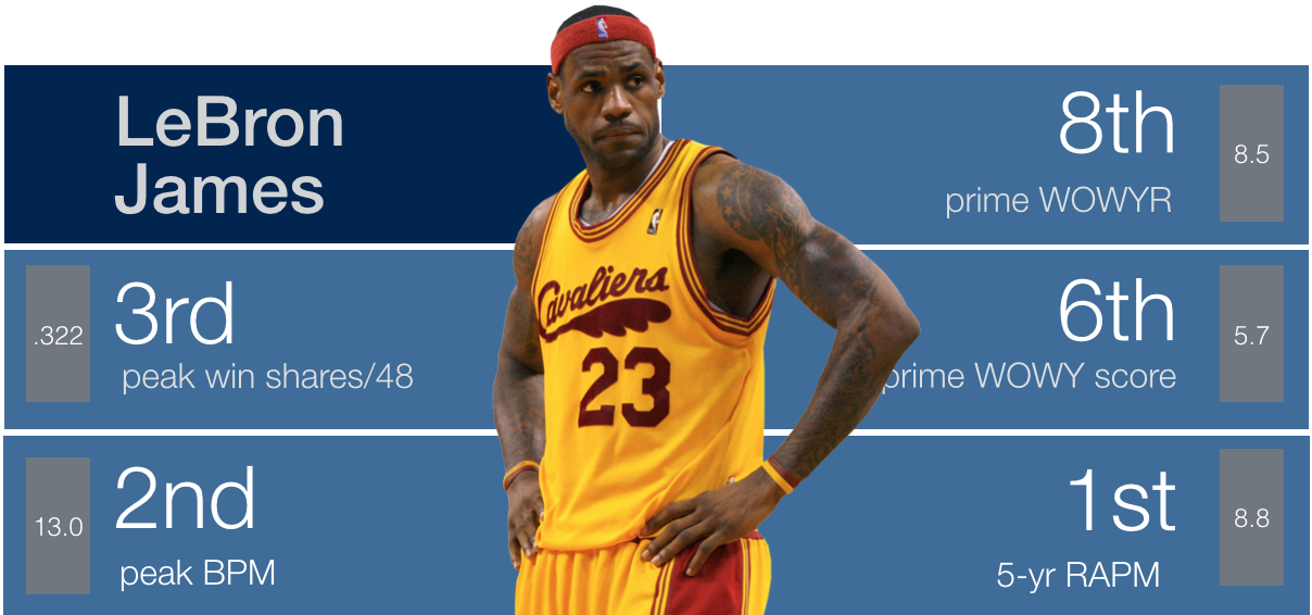 7a63407e334f Backpicks GOAT: #3 LeBron James | Back Picks
