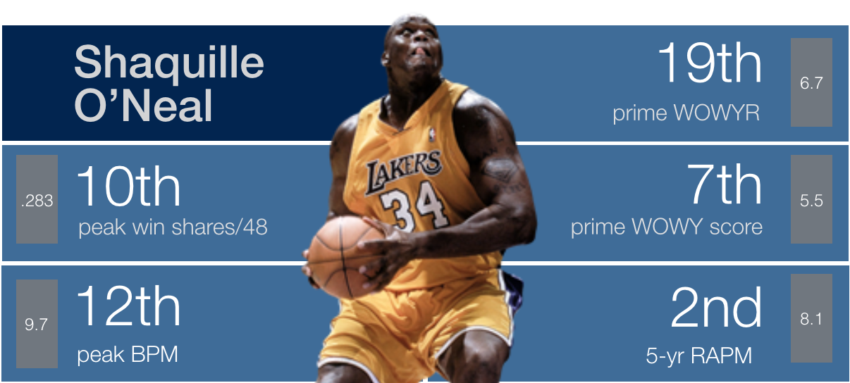 Shaquille O'Neal | Back Picks